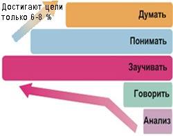 Изучать английский язык ? изучать английскую речь